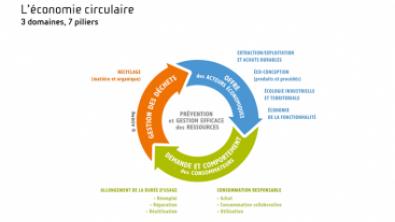 Les 7 pilliers de l'économie circulaire