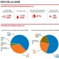 Infographie qui donne la répartition des énergies renouvelables en région ainsi que des chiffres clefs